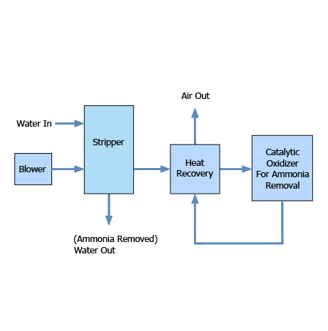 Block-diagram-Stripper-72dpi-whbg