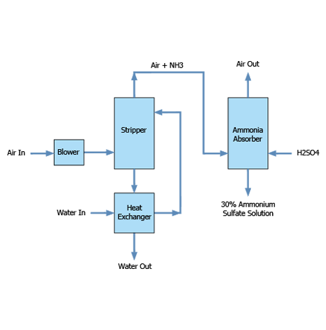 Block-diagram-Stripper-Open-Loop-72dpi-whbg